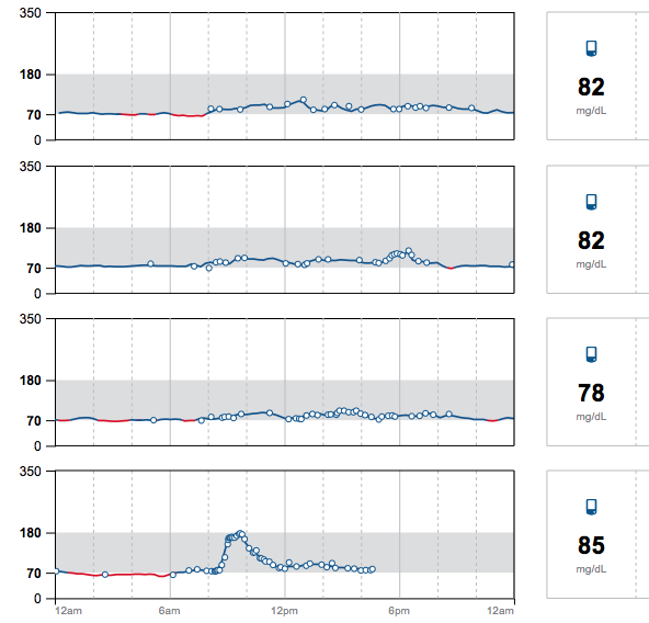 Continuous glucose monitor experiment in a non diabetic - oatmeal spike